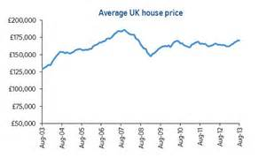 house prices soar by 163 500 a month as rising tide of