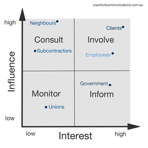 stakeholder analysis template stakeholder analysis sle stakeholder management