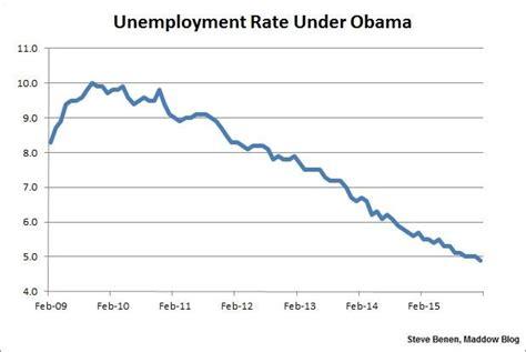 black unemployment under obama chart unemployment rate drops below 5 reaches 8 year low msnbc