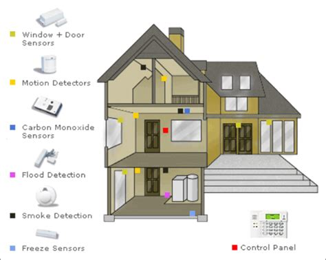 alarm system security1online