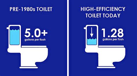 Low Flow Plumbing by Switch To A Low Flow Toilet And Nyc Will Give You 125