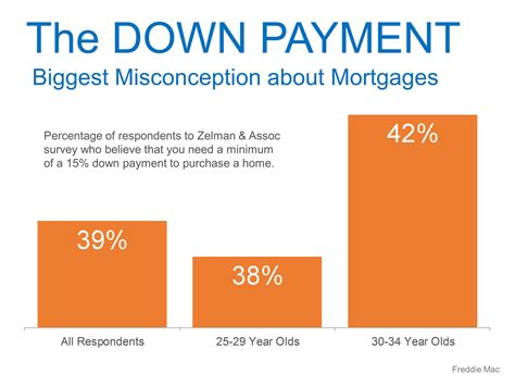 do you need a down payment to buy a house buying a home how much do i need for a down payment