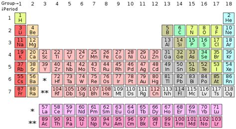 Periodic Table Of Elements Song Lyrics by Tom Lehrer Wikivisually