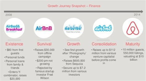 airbnb profit airbnb an entreprenuerial growth journey