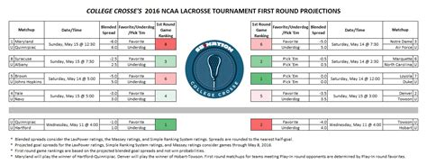 2016 ncaa mens lacrosse bracket 2016 ncaa lacrosse tournament first round projected goal