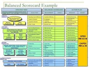 Metric Scorecard Template by Manufacturing Balanced Scorecard Bsc Metrics Kpi Template
