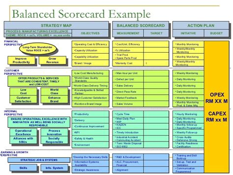balance score card template balanced scorecard exle strategy map balanced scorecard