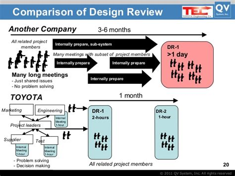 Toyota Management System Toyota Management System By Takashi And