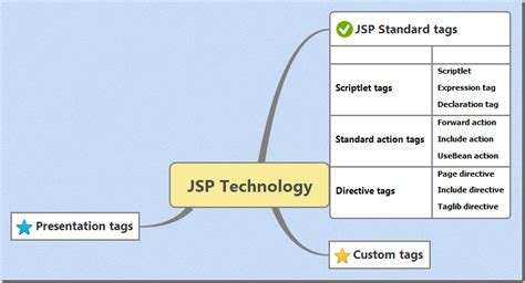 jsp tutorial questions how to write custom tags in jsp