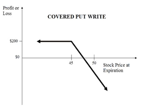 covered call diagram the covered put option strategy