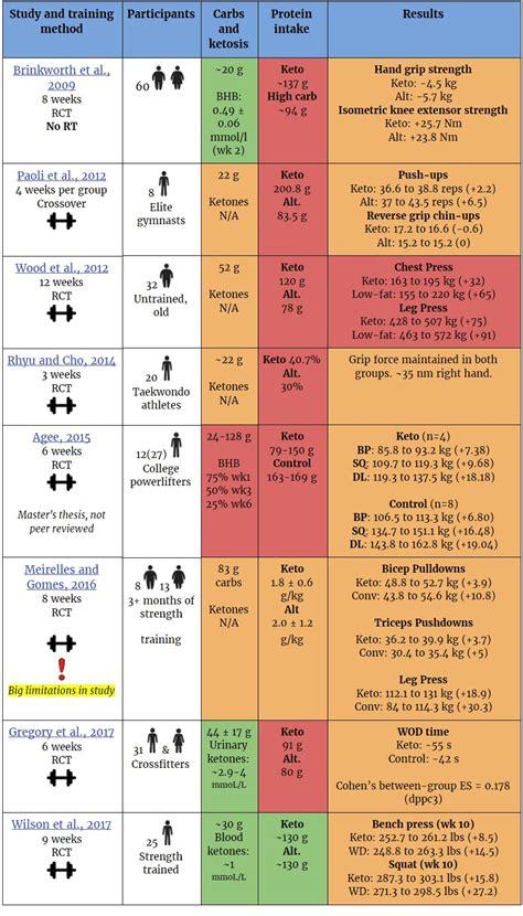 bench calculator bodybuilding com ketogenic bodybuilding forums ketogenicdietpdf com