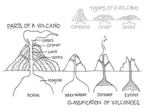 shield volcano coloring page best 25 volcano types ideas on pinterest image for