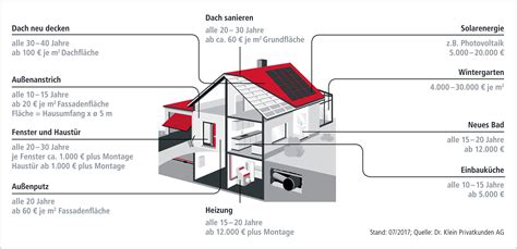 renovierungskosten haus so halten sie ihr haus als altersvorsorge in schuss