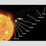Solar System Scale Distance Size | 550 x 430 jpeg 43kB