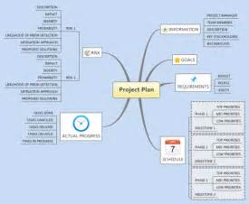xmind templates xmind template mind map project plan mind map