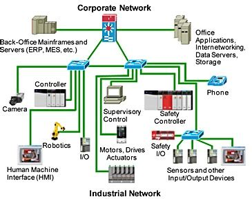 network design for manufacturing industrial networking advanced center for engineering