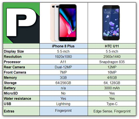 iphone 8 plus vs htc u11 phandroid
