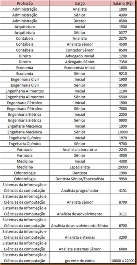 Salario Das Profissoes 2016 | salario das profissoes 2016 tabela de salario de