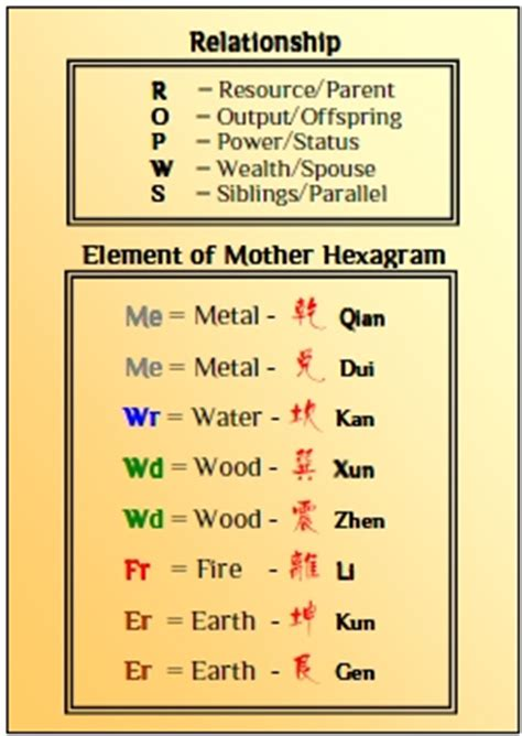 I Ching Wisdom Revealed Vincent Koh Diskon singapore feng shui centre articles i ching cards