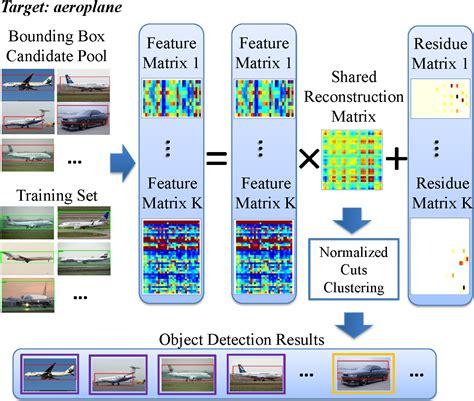 pattern recognition line detection dvmm publications