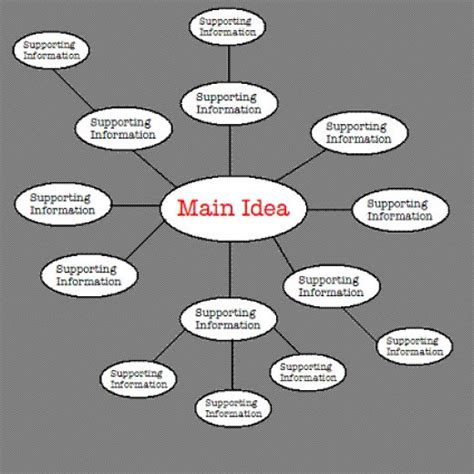 main themes of a story theme the theme of a story is the main idea conveyed