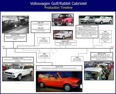 Volkswagen History Timeline by Index Of Images History