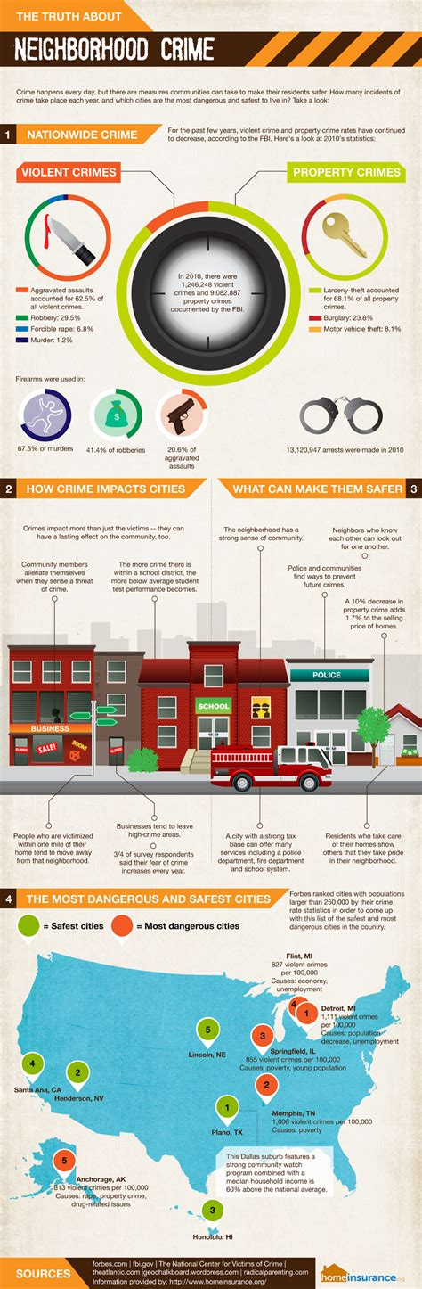 crime statistics by neighborhood infographic the