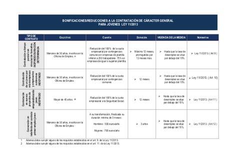 bonificaciones contratos 2016 sepe bonificaciones y reducciones a la contrataci 243 n laboral