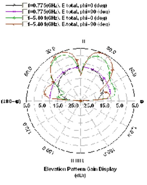 radiation pattern shape slotted octagonal shaped antenna for wireless applications