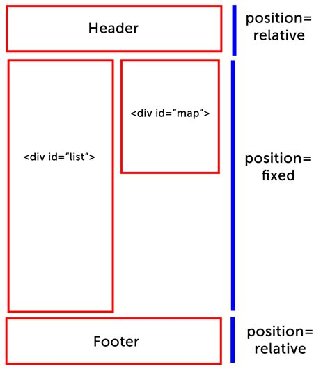 div position fixed css how to set div position from relative to fixed in