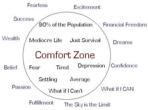 The Zone Of Comfort by 38 Ways To Step Out Of Your Comfort Zone And Into New