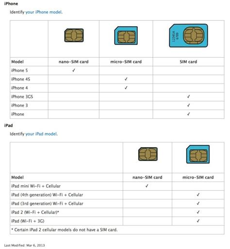 Iphone 4 Sim Card Size Template by 90 Iphone Sim Card Number 3 Navigate To Your Sim Card