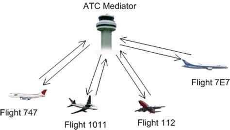 software design pattern mediator 设计模式 17 mediator中介者模式 爱程序网