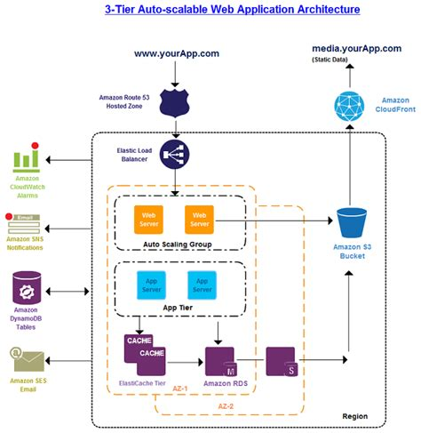 How To Draw Architecture Diagram For Web Application Aws Architecture Diagrams And Aws Architecture Icons By