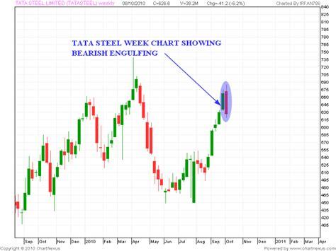 candlestick pattern of tata steel stock market chart analysis tata steel analysis