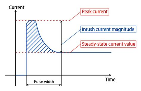 inrush current limiter resistor value what is inrush current sunpower uk