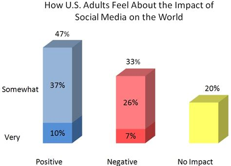 Essay On Impact Of Social Media On Todays Youth by Be Happy Use Social Media Veraquest Research
