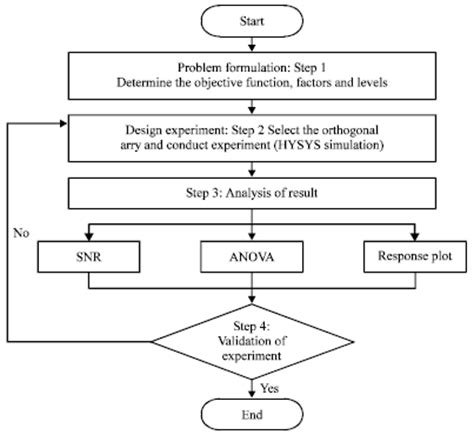 taguchi diagram taguchi s parametric design approach for determining the