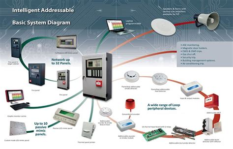 100 wiring diagram for addressable alarm system
