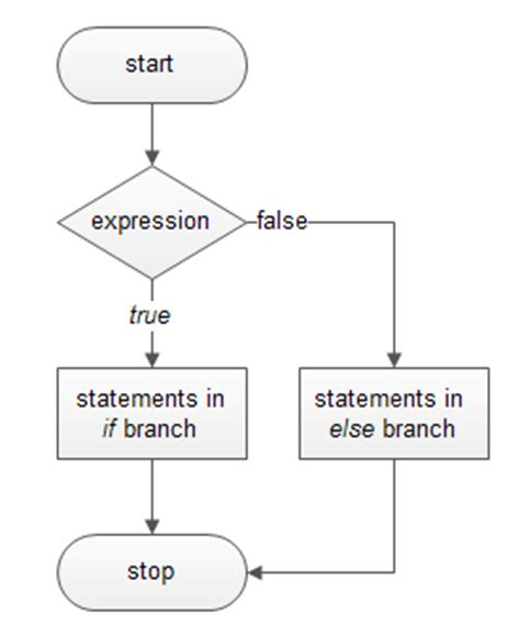 flowchart of if statement in c my it world decision branch in c programming