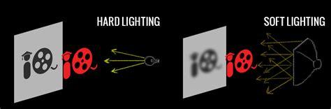 Lights For Filming by The Basics Of Lighting For Noir Filmmakeriq