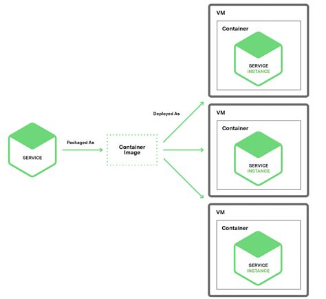 Deploying Microservices Choosing A Strategy Microservice Documentation Template
