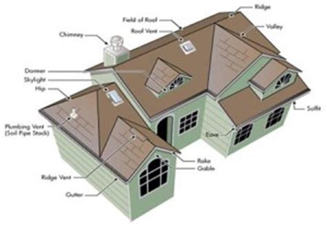 Calculating House Square Footage roofing calculator estimate roof replacement cost get