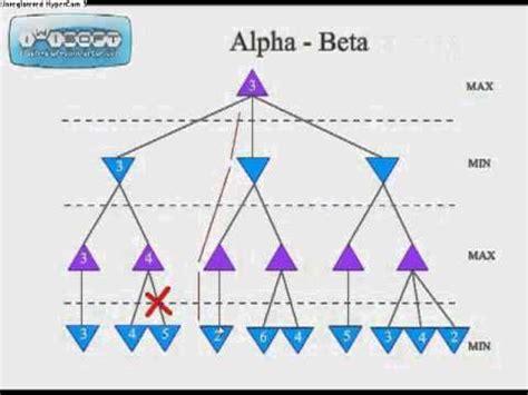 alpha beta pruning algorithm โดย นศ ว ชาai ubu youtube