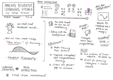 note making styles skills hub student notetaking for recall and understanding a lit