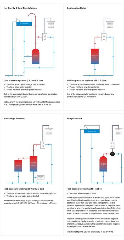 water pressure guide luxury bathrooms bathroom design