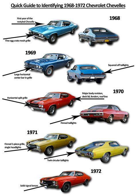 great cars a field guide to classic models from 1950 to 1970 books ride guides a basic guide to identifying second