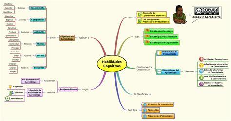 imagenes de operaciones mentales habilidades cognitivas xmind online library