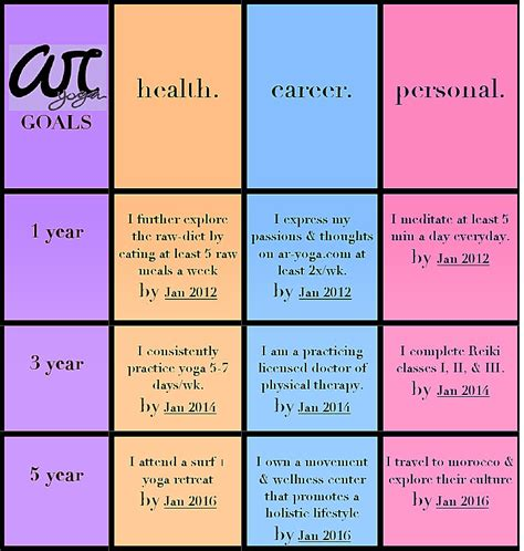 5 year goal plan template plan template