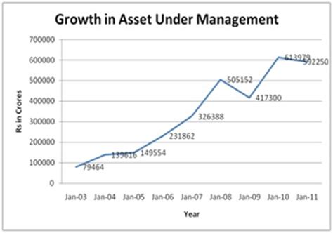 Mba In Investment Management In India by Fund Industry Analysis Business Article Mba